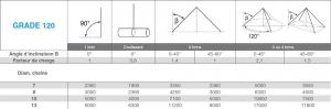 Tableau de calcul des charges pour chaine grade120
