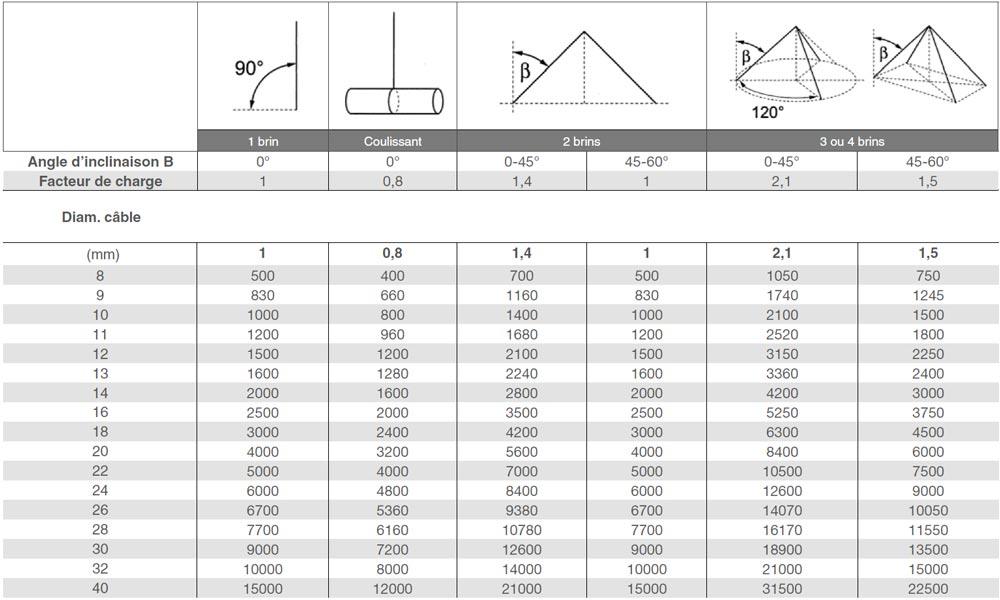 Tableau de calcul des charges pour câble